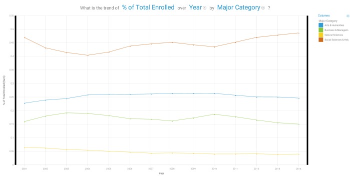 IBM Watson Analytics Example - Groupings of undergraduate majors for enrolled law students over time