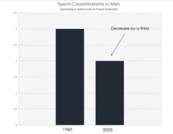 Have removed males decrease in sperm