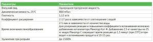 Манопур С MANOPUR гидрозо инъекционная полиуретановая смола