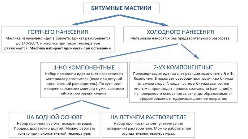 классификация битумных мастик