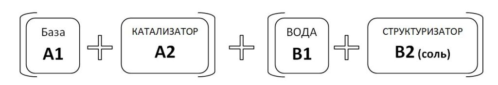 Четырехкомпонентный акрилатный инъекционный гель Sealtech Polimer