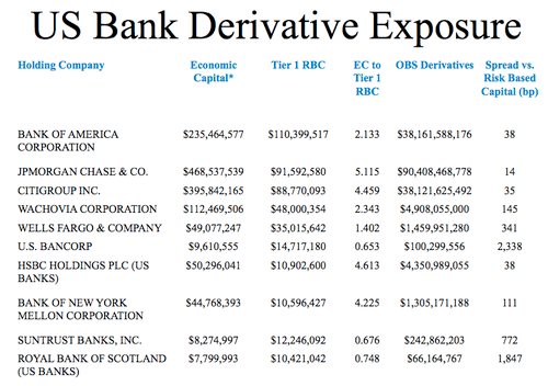 Bank_deriv_exposure