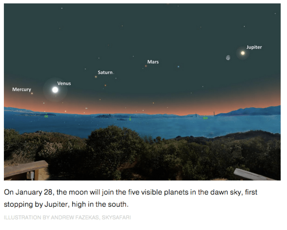 How to see five planets all at once