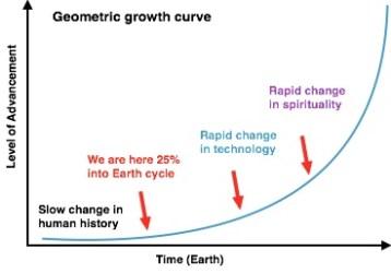 GeometricGrowth