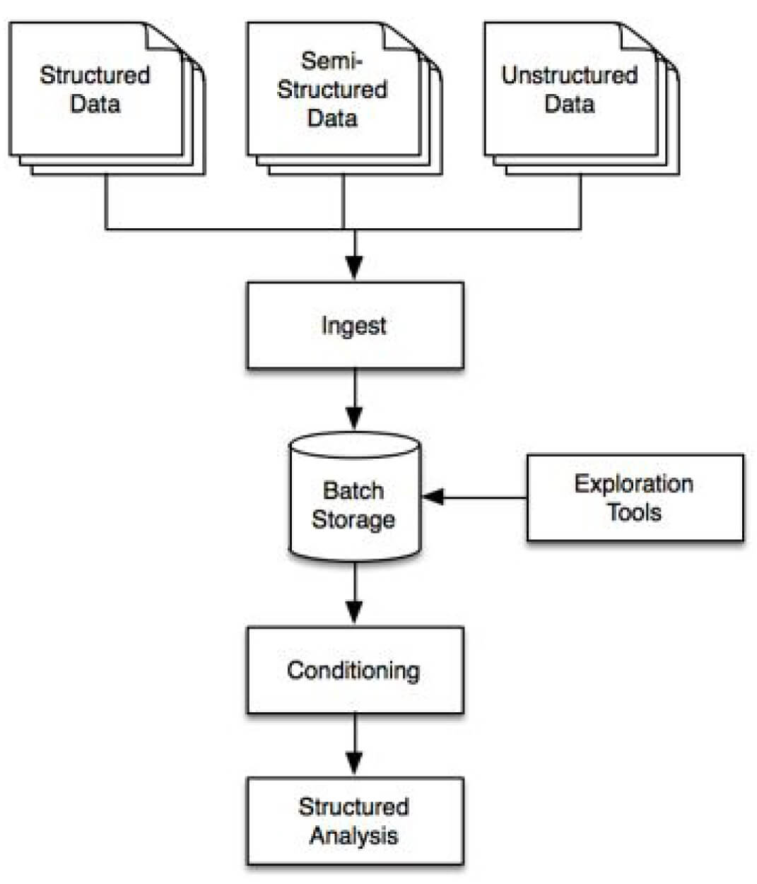 database architecture diagram 2000 chevy blazer vacuum big data patterns hadoop apps development