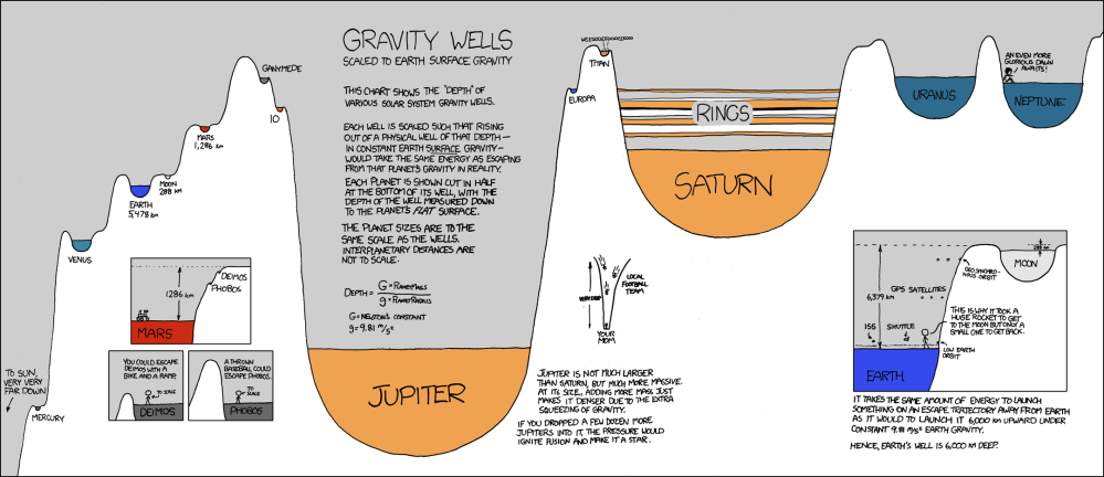 medium resolution of from xkcd by randall monroe