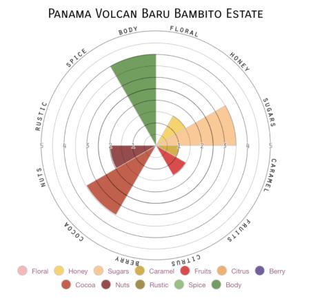 Panama Volcan Taste Profile
