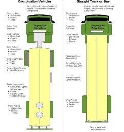 pre trip inspection pass it quick and easy big rig career semi truck suspension diagram semi [ 844 x 1024 Pixel ]