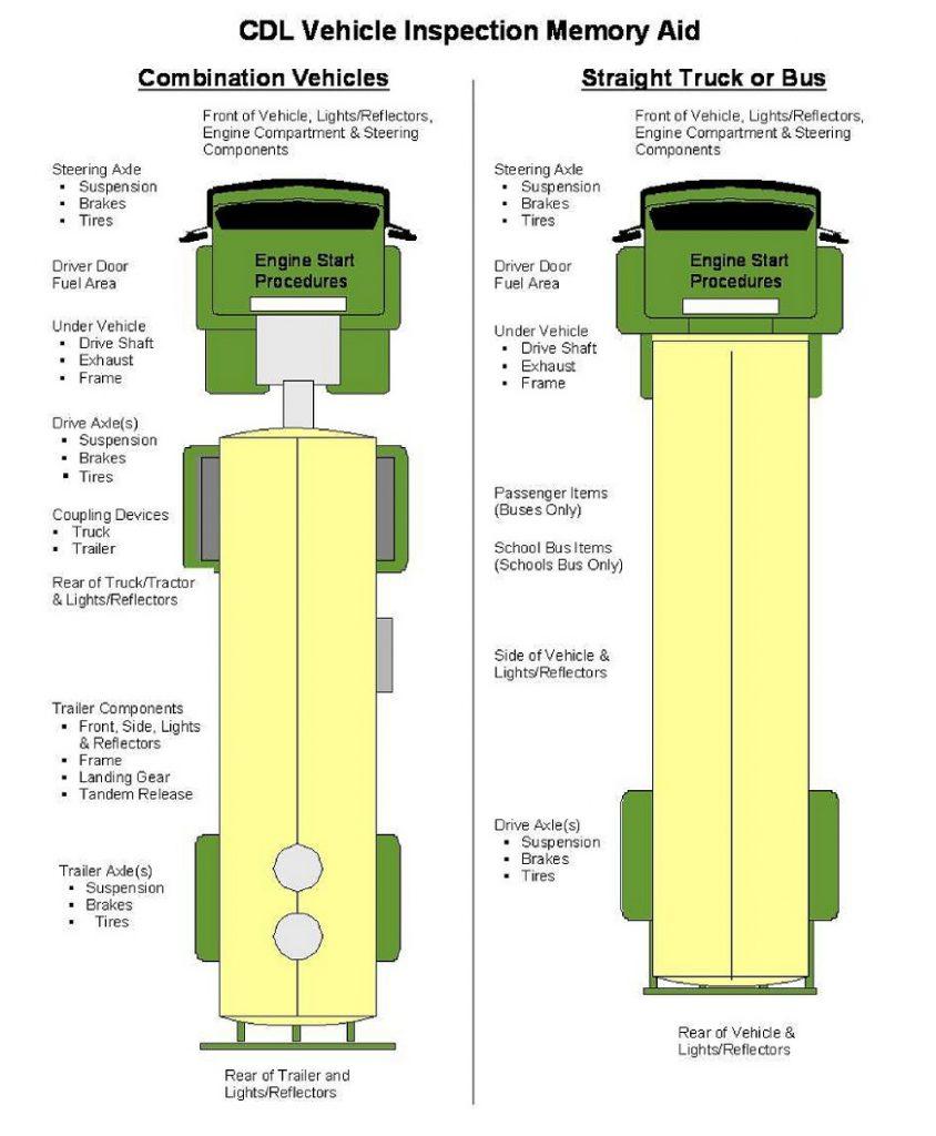 medium resolution of pre trip inspection pass it quick and easy big rig career semi truck suspension diagram semi