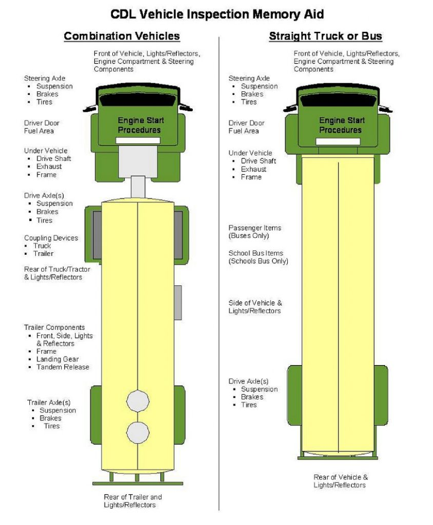 hight resolution of pre trip inspection pass it quick and easy big rig career semi truck suspension diagram semi