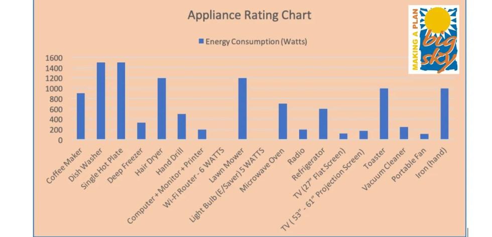 Appliance Consumption Chart