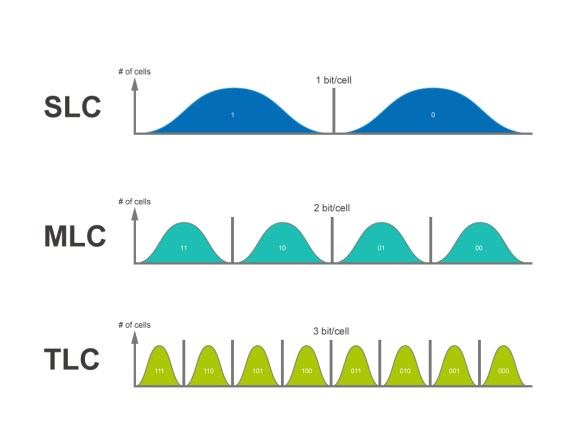 SLC, MLC and TLC comparison