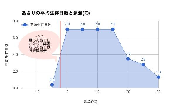 海水のない環境における、あさりの生態日数と気温