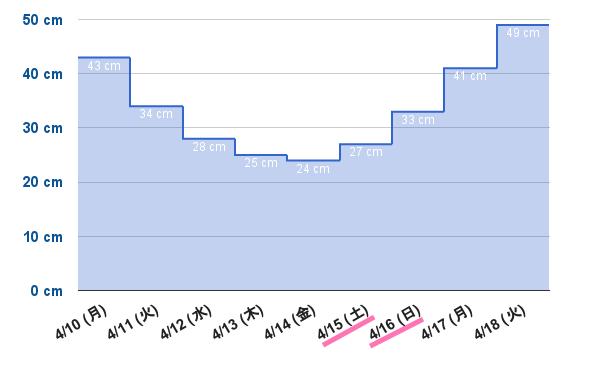潮干狩り 潮位グラフ(2017年4月上旬)