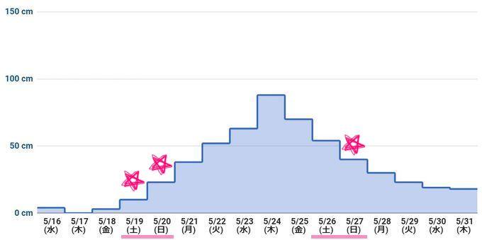 2018年5月下旬 潮干狩りカレンダー(最低潮位グラフ)