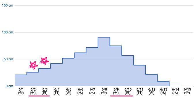 2018年6月上旬 潮干狩りカレンダー(最低潮位グラフ)