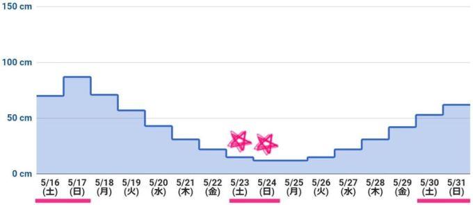 2020年5月下旬 潮干狩りカレンダー(最低潮位グラフ)