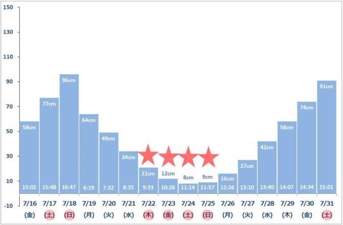 2021年7月下旬 潮干狩りカレンダー(最低潮位グラフ)