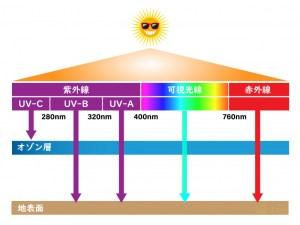 太陽光(赤外線・可視光線・紫外線)