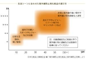 日本化粧品工業連合会「紫外線防止用化粧品と紫外線防止効果」