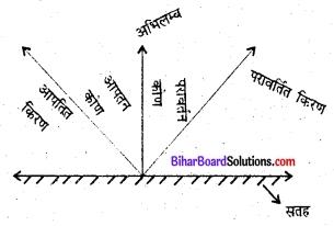 Bihar Board Class 6 Science Solutions Chapter 13 प्रकाश 1