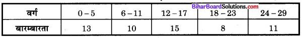 Bihar Board Class 10 Maths Solutions Chapter 14 सांख्यिकी Additional Questions MCQ 7