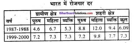 Bihar Board Class 9 Economics Solutions Chapter 4 बेकारी - 1