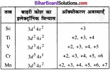 BIhar Board Class 12 Chemistry Chapter 8 d एवं f-ब्लॉक के तत्त्व img 2