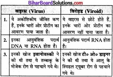 Bihar Board Class 11 Biology Chapter 2 जीव जगत का वर्गीकरण