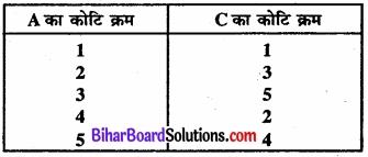 Bihar Board Class 11 Economics Chapter 7 सहसंबंध Part - 2 img 28