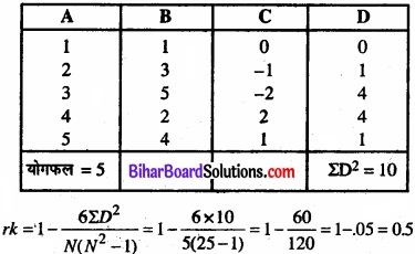 Bihar Board Class 11 Economics Chapter 7 सहसंबंध Part - 2 img 36