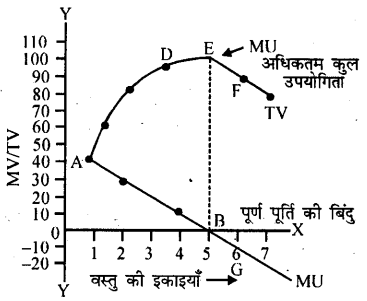 Bihar Board 12th Business Economics Important Questions Long Answer Type Part 2, 9