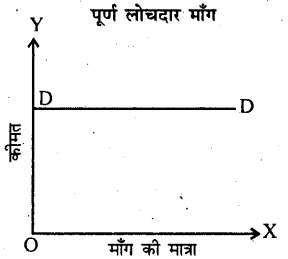 Bihar Board 12th Business Economics Important Questions Long Answer Type Part 3, 4