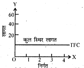 Bihar Board 12th Business Economics Important Questions Long Answer Type Part 3, 8