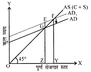 Bihar Board 12th Business Economics Important Questions Long Answer Type Part 4, 1