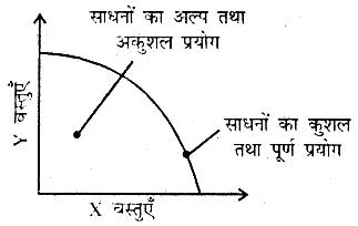 Bihar Board 12th Business Economics Important Questions Short Answer Type Part 3, 4