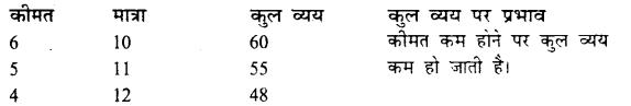 Bihar Board 12th Economics Important Questions Long Answer Type Part 1, 6