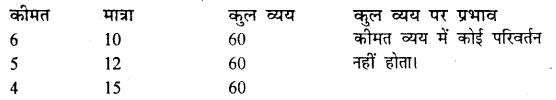 Bihar Board 12th Economics Important Questions Long Answer Type Part 1, 7
