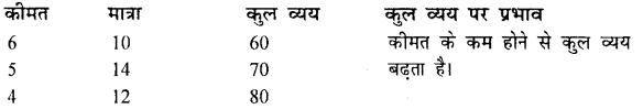 Bihar Board 12th Economics Important Questions Long Answer Type Part 1, 8