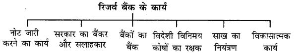 Bihar Board 12th Economics Important Questions Long Answer Type Part 2, 10