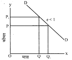 Bihar Board 12th Economics Important Questions Long Answer Type Part 2, 3