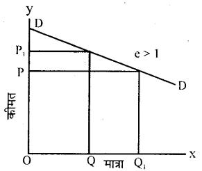 Bihar Board 12th Economics Important Questions Long Answer Type Part 2, 4