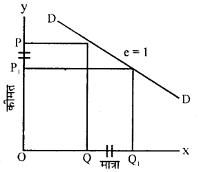 Bihar Board 12th Economics Important Questions Long Answer Type Part 2, 5