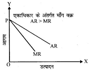 Bihar Board 12th Economics Important Questions Long Answer Type Part 4, 4