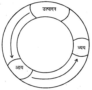 Bihar Board 12th Economics Important Questions Short Answer Type Part 2, 1
