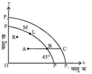Bihar Board 12th Economics Important Questions Short Answer Type Part 3, 8
