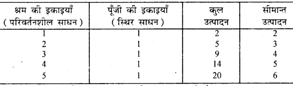Bihar Board 12th Economics Important Questions Short Answer Type Part 4, 5