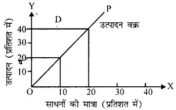 Bihar Board 12th Economics Important Questions Short Answer Type Part 4, 6