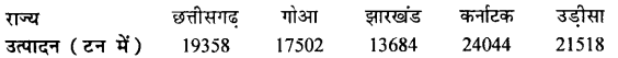 Bihar Board 12th Geography Important Questions Long Answer Type Part 4, 1