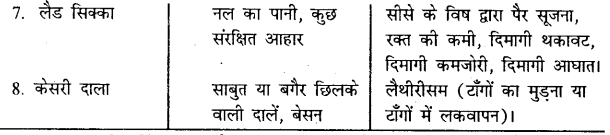 Bihar Board 12th Home Science Important Questions Long Answer Type Part 3, 2